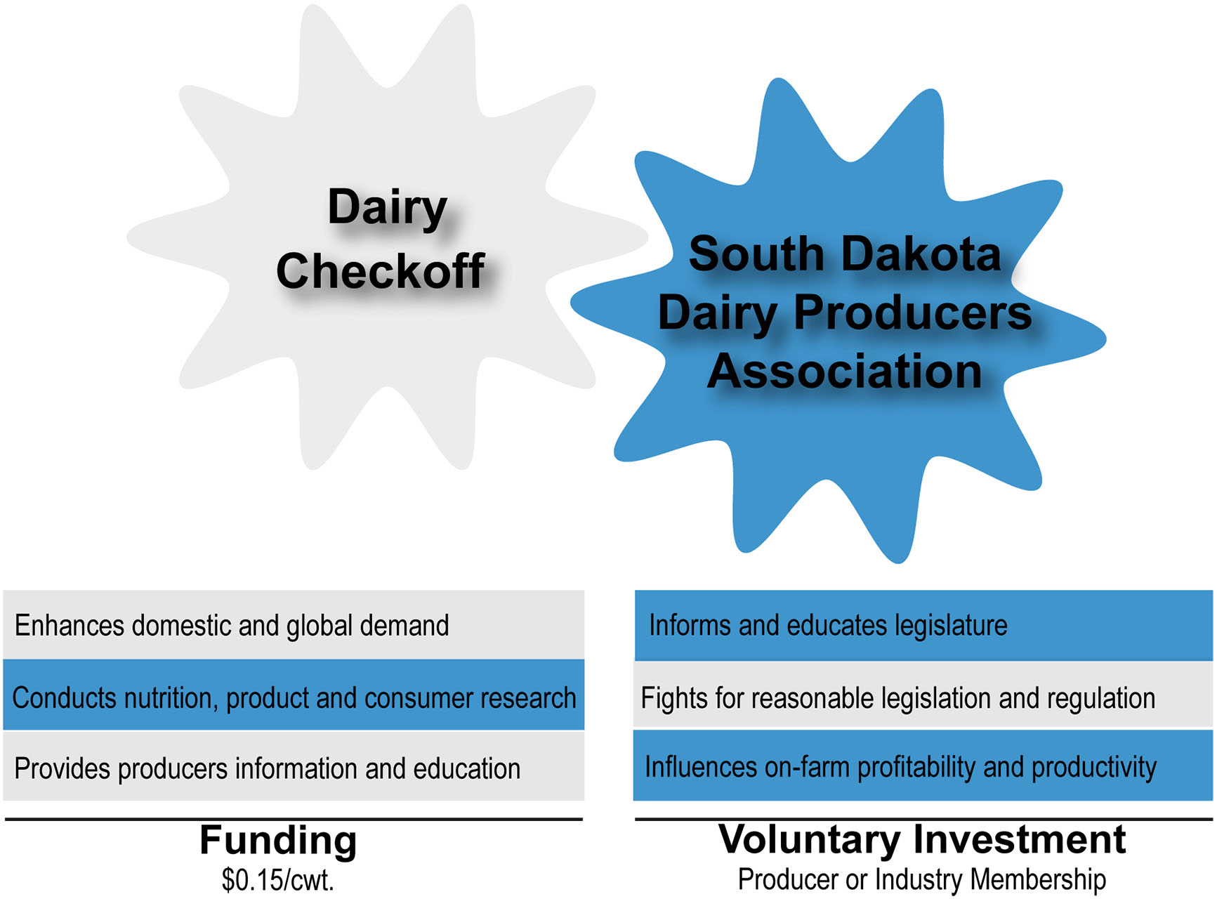 Checkoff Comparison-SDDP